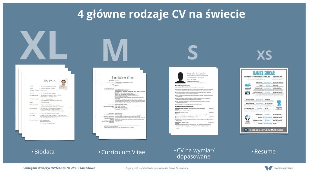4 rodzaje CV .001